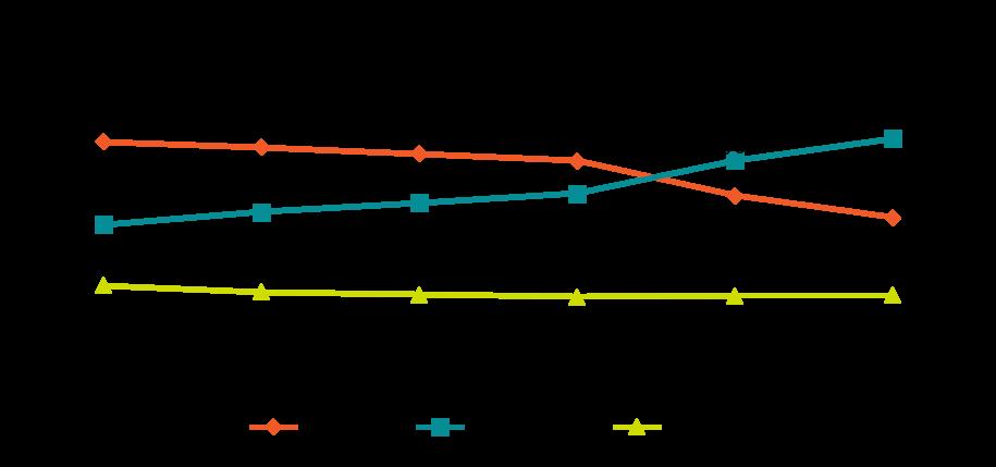 Graph - Consumption trend