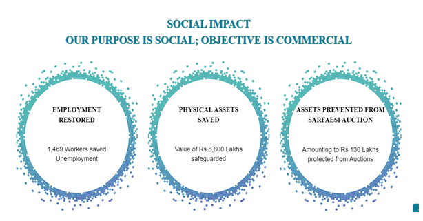 TIHCL Social Impact